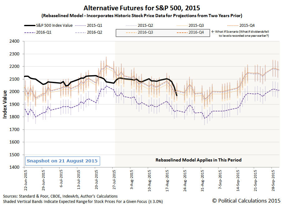 Alternative Futures - S&P 500 - 2015Q3 - Rebaselined Model - Snapshot 2015-08-21