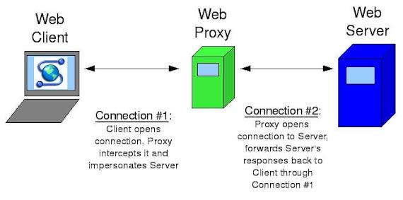 51 Proxy Server / Proxy Web Free