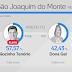 ELEIÇÕES 2016: Joãozinho Tenório se reeleger em São Joaquim do Monte.