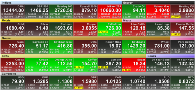 Forex heat map strategy