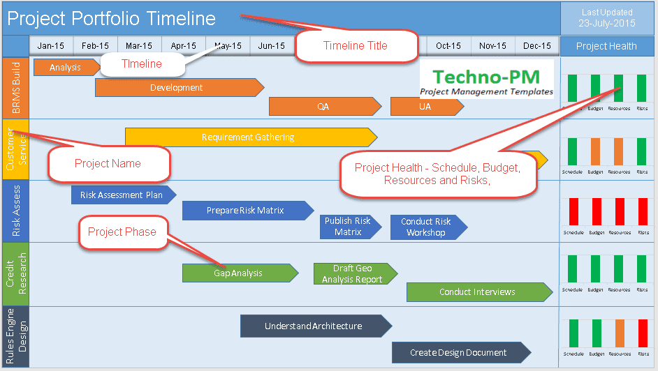 multiple project timeline template powerpoint project management