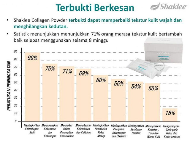 kolagen terbaik collagen powder shaklee