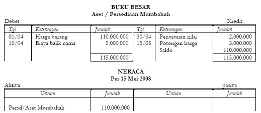 Akuntansi Murabahah Potongan Harga Dari Pemasok 2
