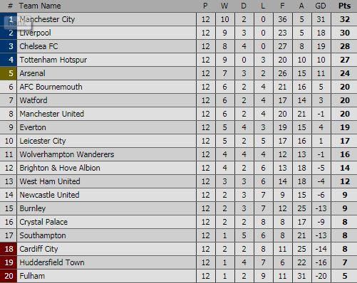 Klasemen Liga Inggris Pekan 12