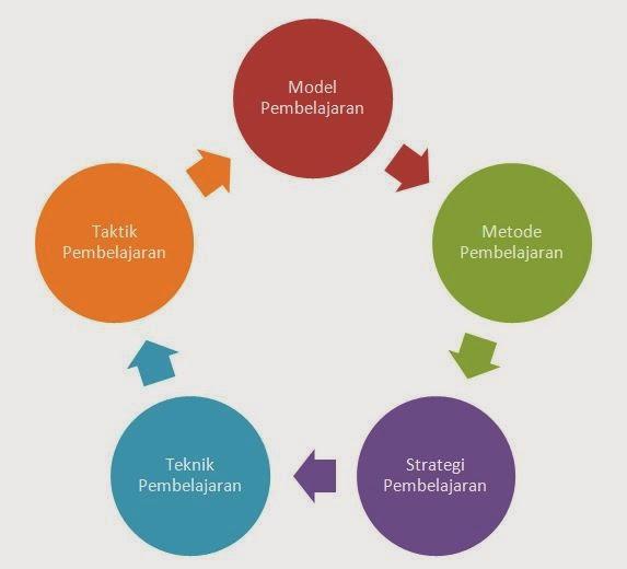 Perbedaan Model, Strategi, dan Metode Pembelajaran