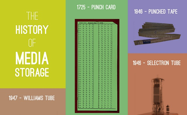 Image: The history of media storage
