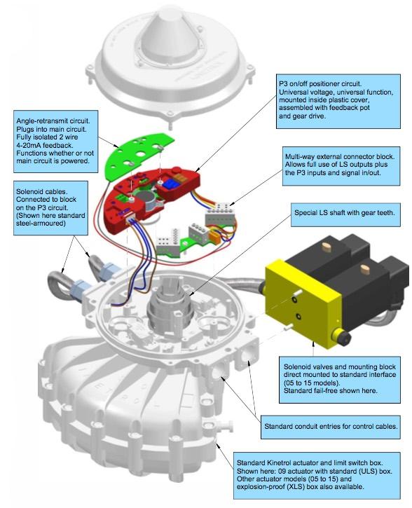 Kinetrol Pneumatic Rotary Vane Actuator Blog September 2016
