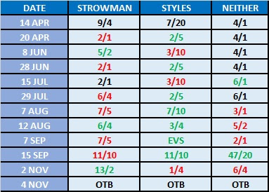 Road To WrestleMania 34 Betting - Braun Strowman .vs. AJ Styles