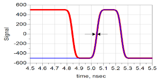 Shown are the signals from two extreme bit patterns overlaid on top of each other with no interconnect in the channel