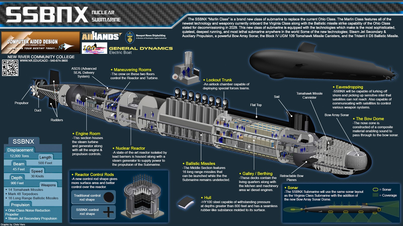 ohio class submarine diagram ford wiring 7 pin trailer plug 12 navy future ssbn(x) nuclear missile submarines will cost about $96 billion to procure ...