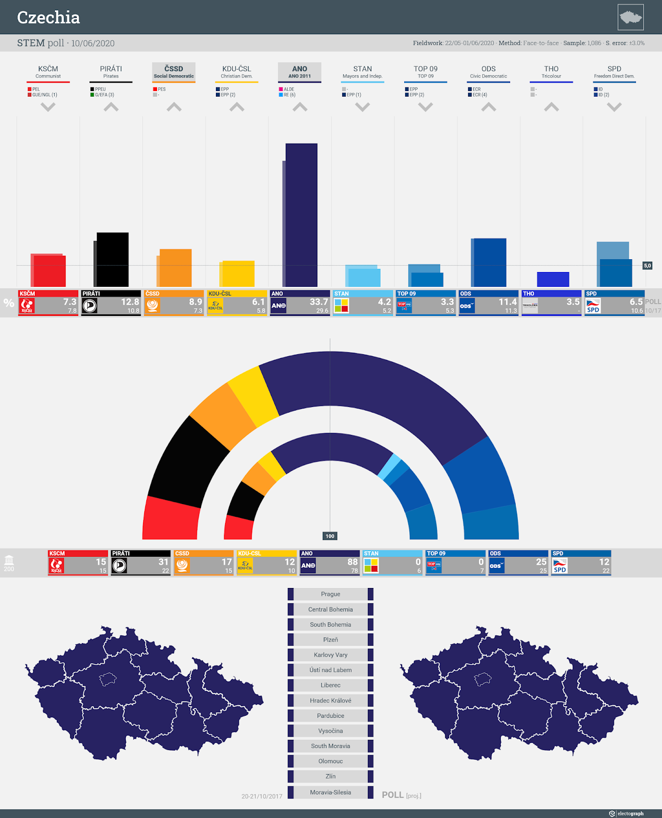 CZECHIA: STEM poll chart, 10 June 2019