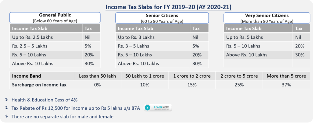 Income-Tax-Slabs-for-FY-2019-20-AY-2020-21-1024x404