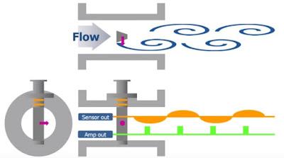Working Principle Of Vortex Flow-Meter