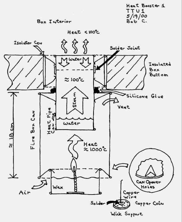 Heat Booster For Solar Box Cooker Cs25