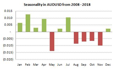 AUDUSD Seasonality from 2008-2018