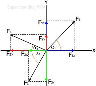 penguraian 3 buah vektor
