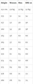 tabel berat badan ideal