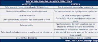 Pautas para elaborar una correcta vision estrategica