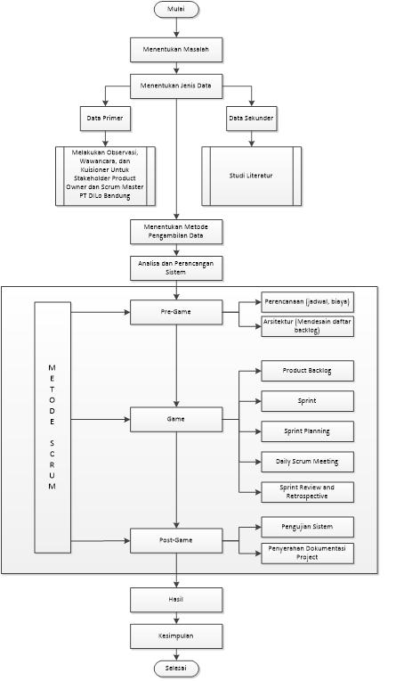 Wilujeung sumping di blog ikbal oktober 2016 gambar 41 diagram alur metode penelitian ccuart Gallery