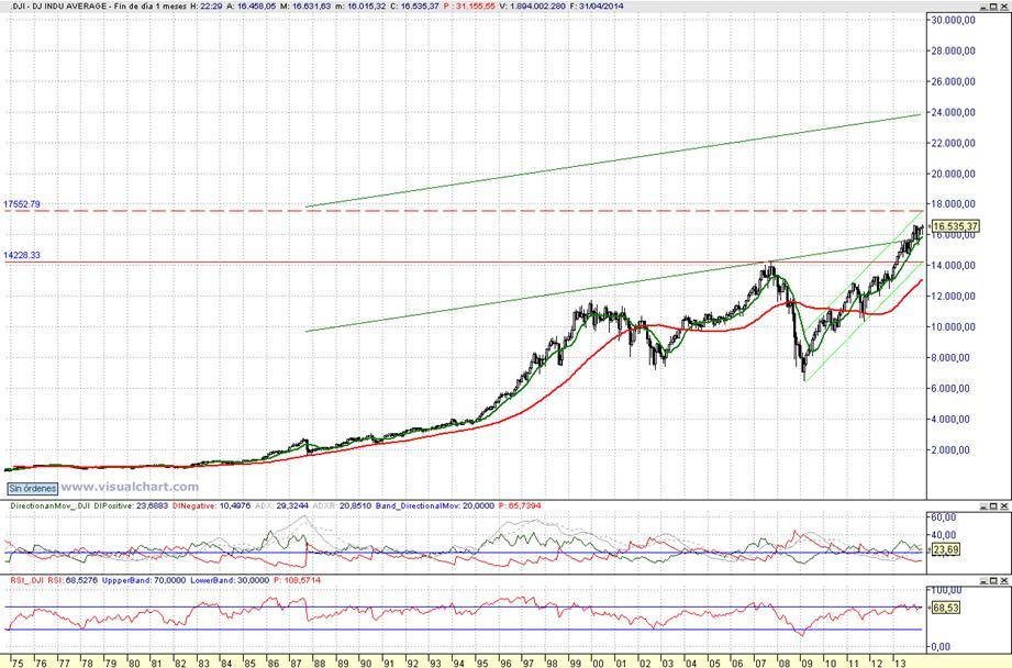 AbcBolsa: Dow Jones Industrial
