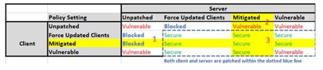 akses RDP diblok