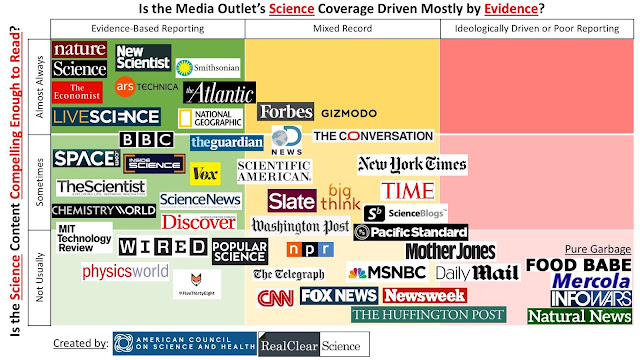 wiarygodne media