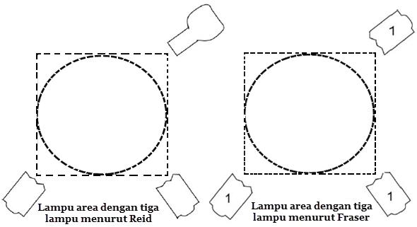 Pemasangan Lampu