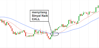 cara menghitung moving average