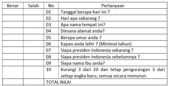 Tabel 2. Penilaian SPMSQ
