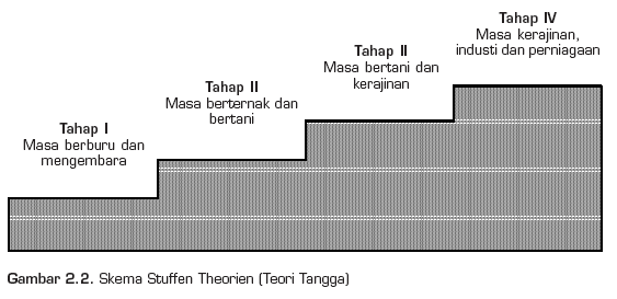 Teori Pertumbuhan Ekonomi Historis
