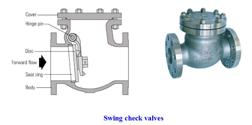 How to check the valve
