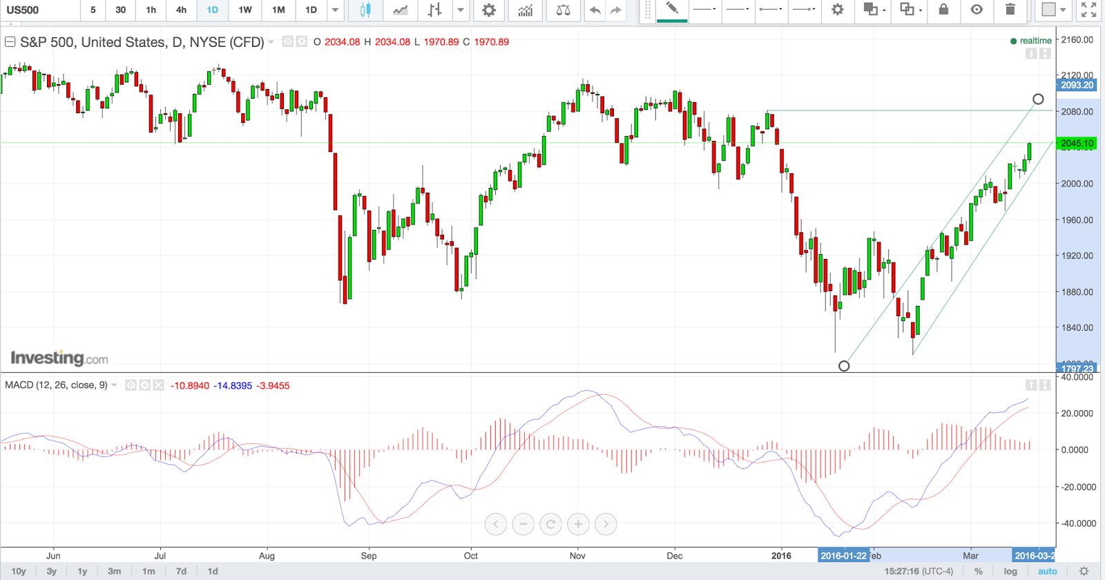 S&P 500 Futures - Jun 16
