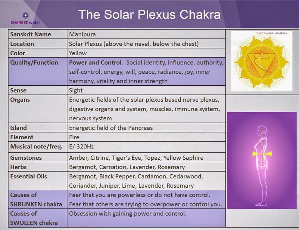 Chakra Healing Miami: Personal Power Chakra the Solar Plexus