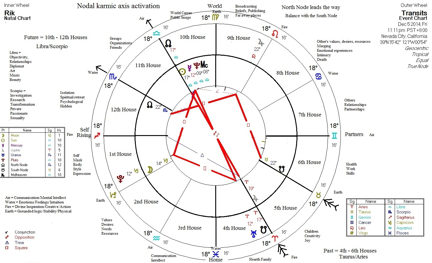Astrology: Karmic North and South Nodes (Rahu and Ketu)