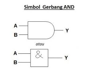 simbol gerbang AND