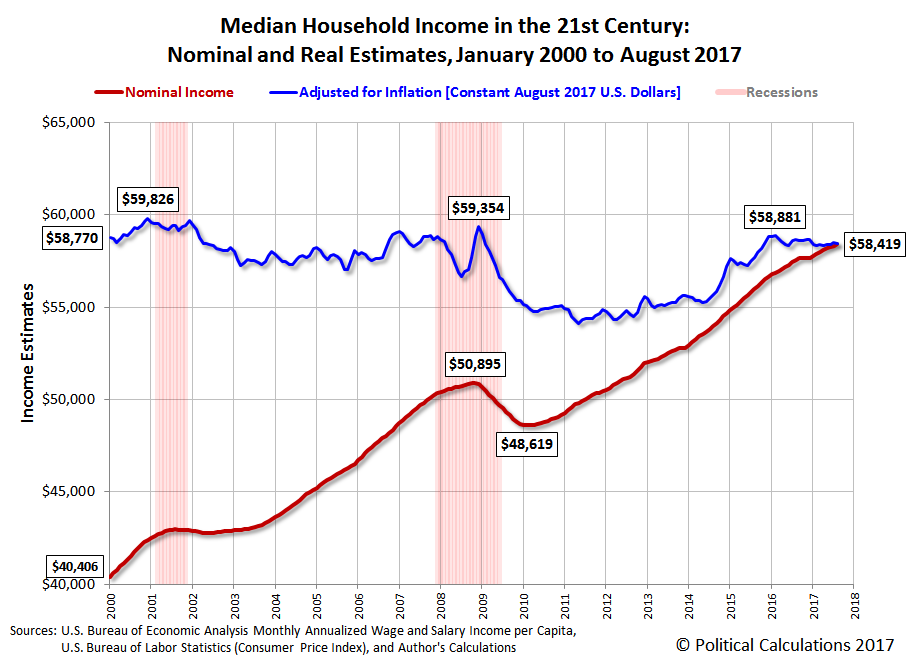 Median Household Income in the 21st Century: Nominal and Real Estimates, January 2000 to August 2017