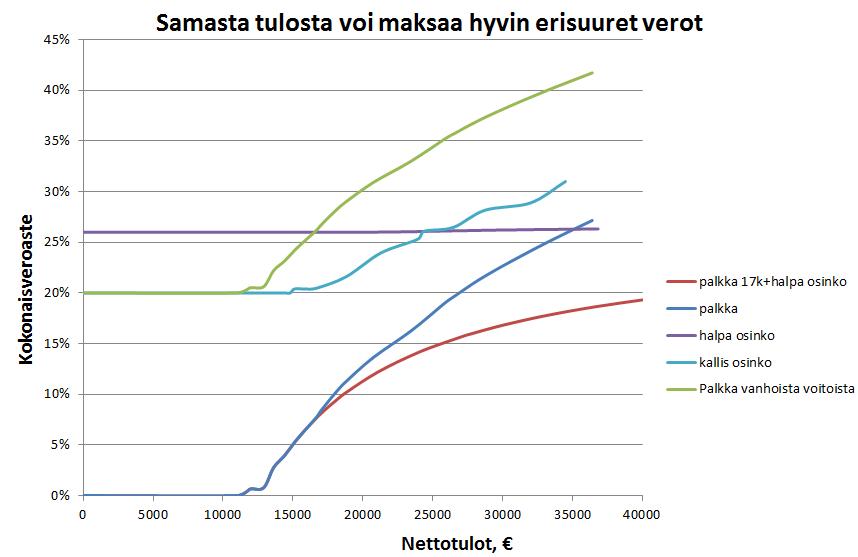 Sairausvakuutusmaksujen muutokset kasvattavat tuloeroja