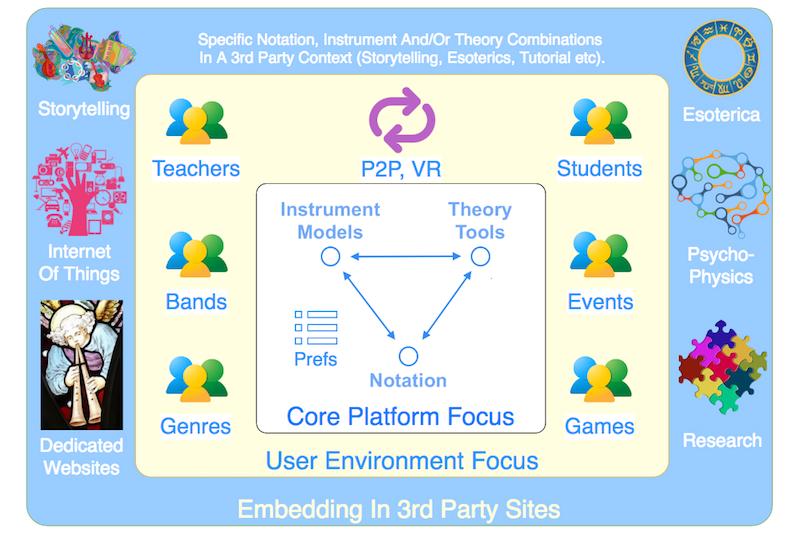 Platform Integration Zoning: Core, Supporting And Embedded. #VisualFutureOfMusic #WorldMusicInstrumentsAndTheory