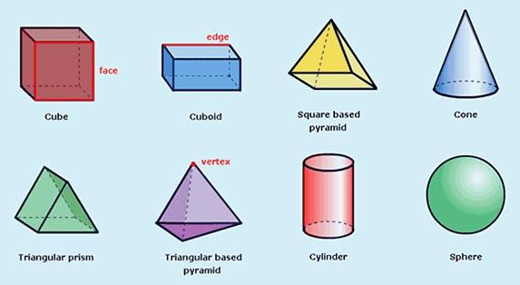 Math World Of 3d Shapes Topik Matematik Bagi Tahun 2 Bentuk 3 Dimensi 3 Shapes