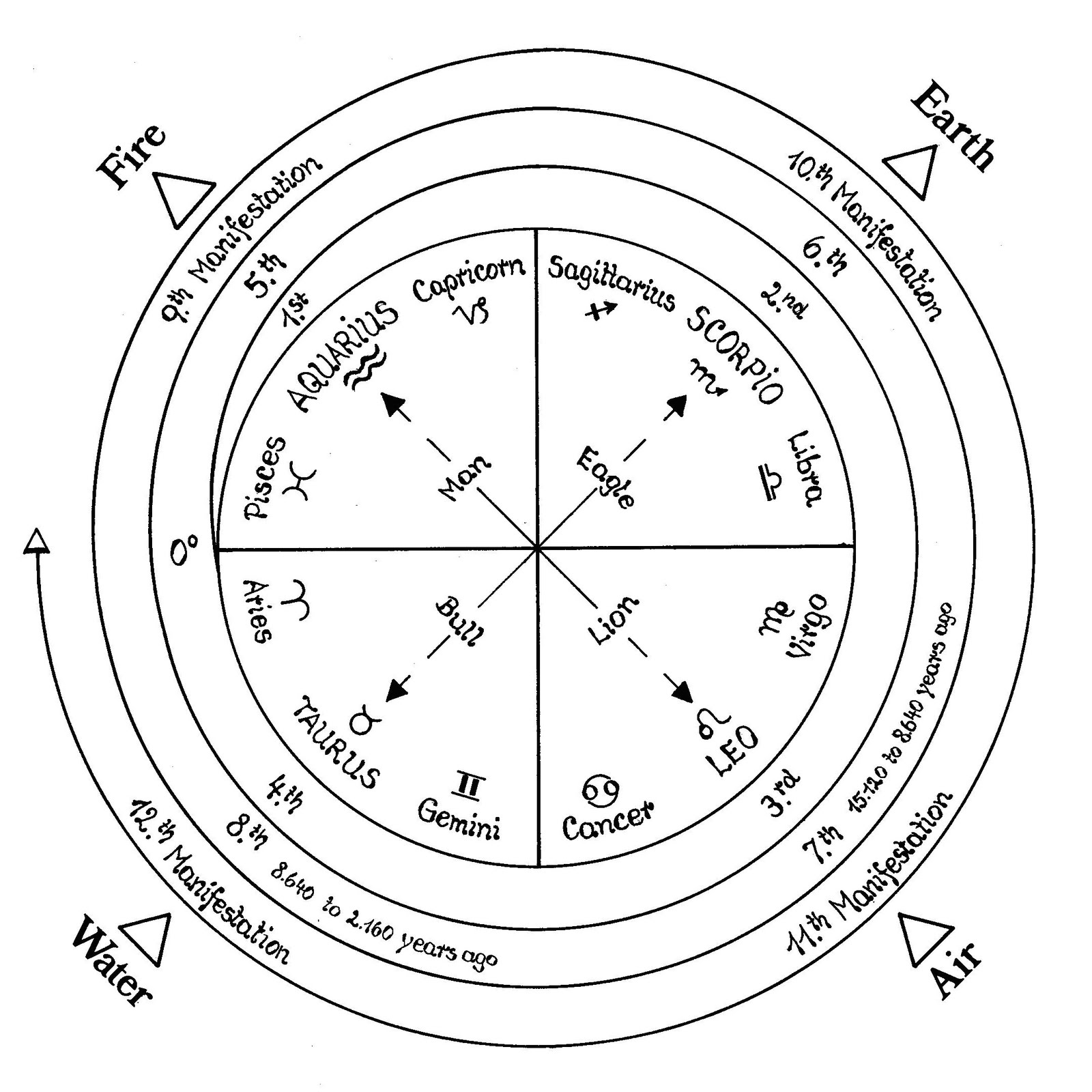 Puranic Cosmology Updated India Egypt And The Enigmatic