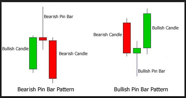 Bullish Bearish candle pinbar gambar