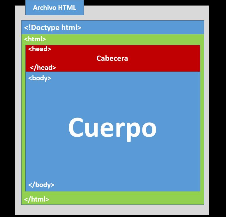 Introducción Al Desarrollo Web Estructura Básica En Html