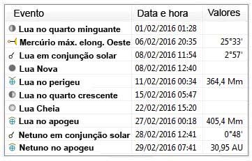 eventos astronômicos de fevereiro de 2016