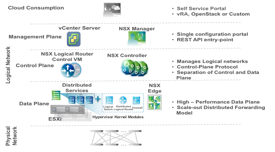 VMware NSX Reference Design Guide Update - The Network