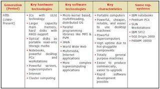 computer generations fourth generations descriptions