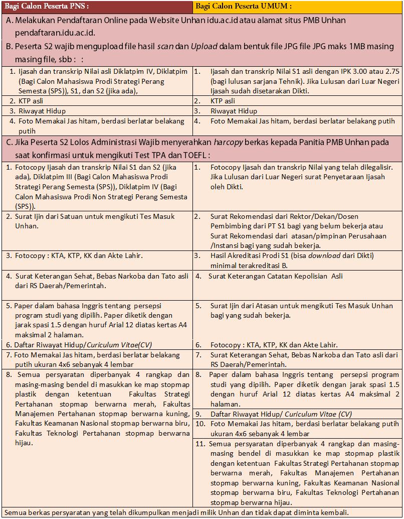 Persyaratan Administrasi Beasiswa S2 Unhan untuk PNS dan Umum