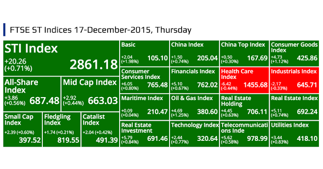 SGX Top Gainers, Top Losers, Top Volume, Top Value & FTSE ST Indices 17-December-2015, Thursday @ SG ShareInvestor