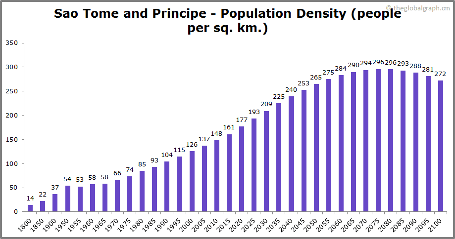 Sao Tome and Principe  Population Density (people per sq. km.)