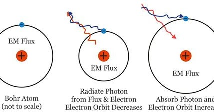 amudu: Hydrogen Atom Emission and Absorption of Photons