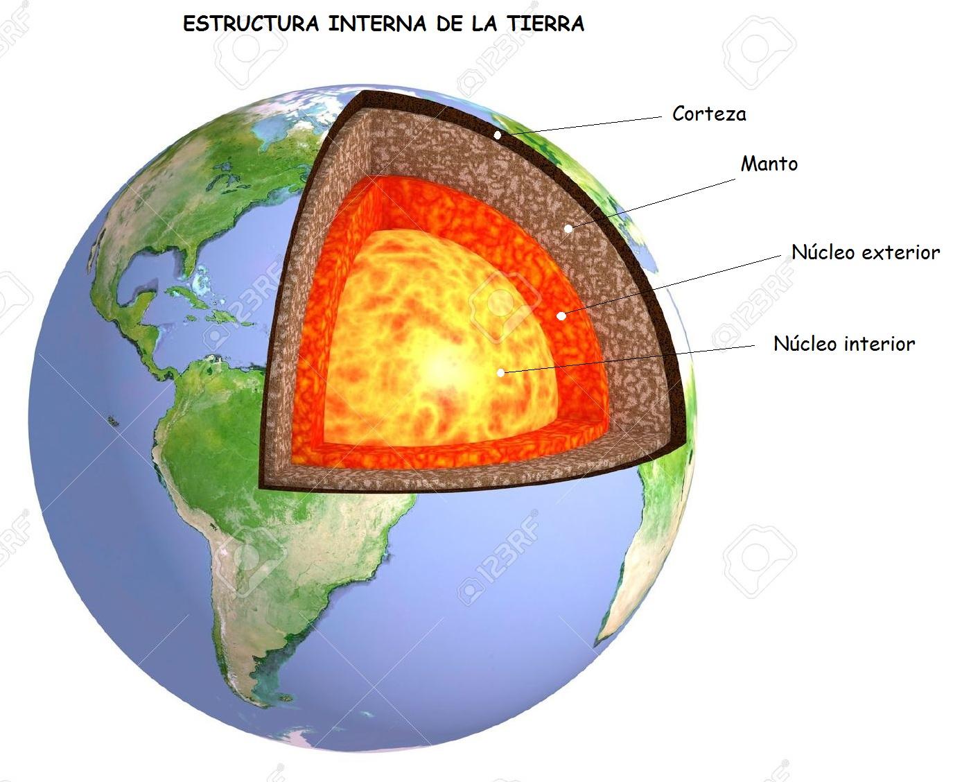 Tu Aula Geográfica Estructura Y Capas De La Tierra